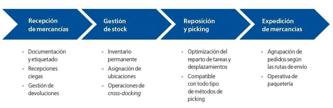 En el diagrama se muestran las principales funcionalidades de Easy WMS, de Mecalux