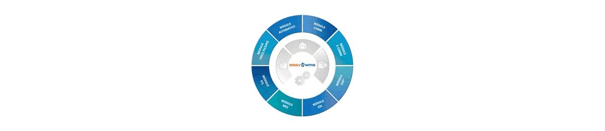 Software de gestión de almacenes - Easy WMS