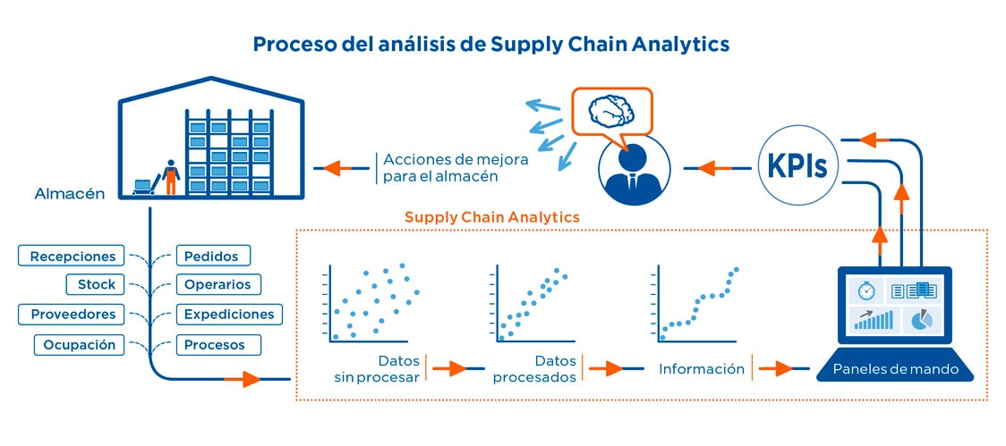 Proceso de análisis de Supply Chain Analytics