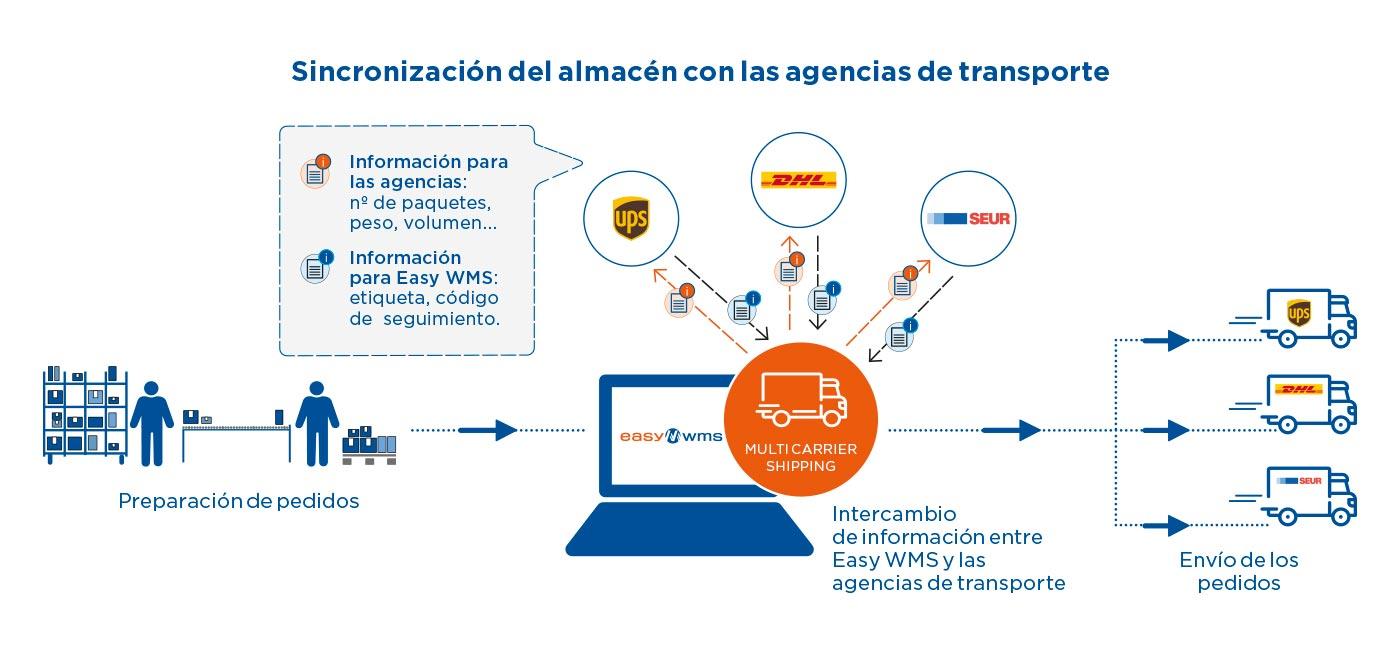 Sincronización del almacén con las empresas de transporte